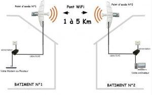 pont-wifi-1km-5-km